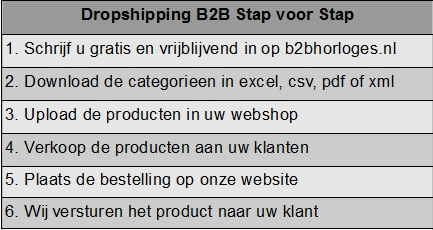 Dropshipping horloges